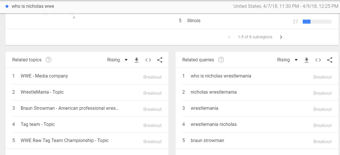 wrestlemania trends google